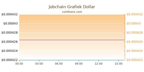 Jobchain Grafiek Vandaag
