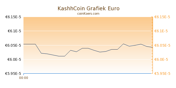 KashhCoin Grafiek Vandaag