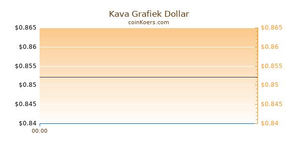 Kava Grafiek Vandaag