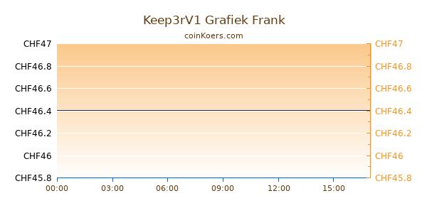 Keep3rV1 Grafiek Vandaag