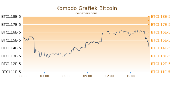 Komodo Grafiek Vandaag