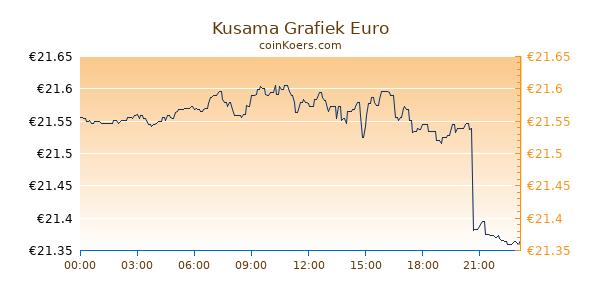 Kusama Grafiek Vandaag