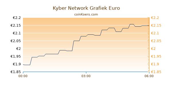 Kyber Network Grafiek Vandaag