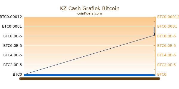 KZ Cash Grafiek Vandaag