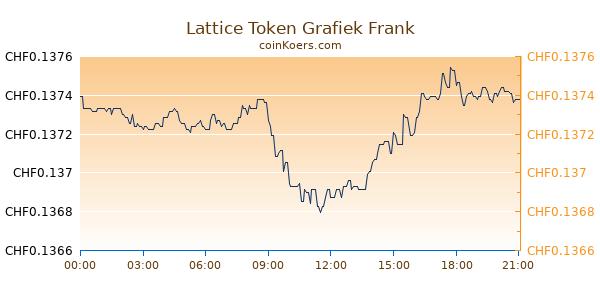Lattice Token Grafiek Vandaag