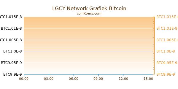 LGCY Network Grafiek Vandaag