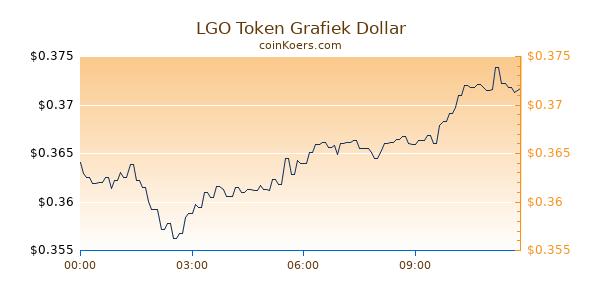 LGO Token Grafiek Vandaag