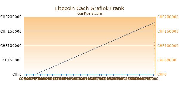 Litecoin Cash Grafiek Vandaag