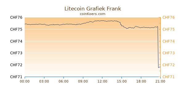 Litecoin Grafiek Vandaag
