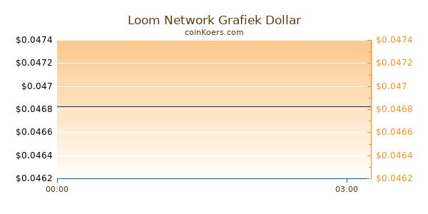 Loom Network Grafiek Vandaag