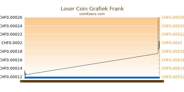 Loser Coin Grafiek Vandaag