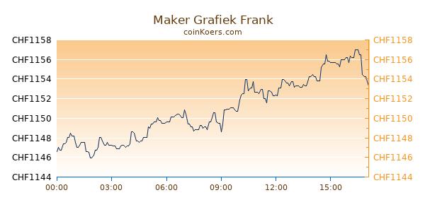 Maker Grafiek Vandaag