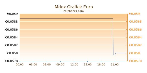 Mdex Grafiek Vandaag