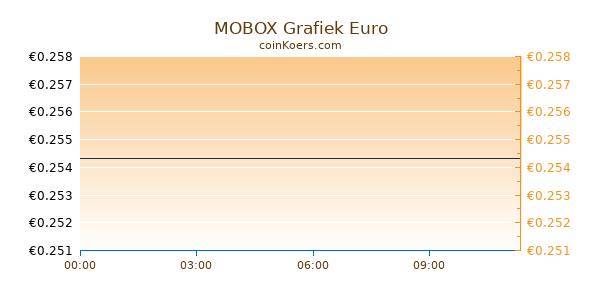 MOBOX Grafiek Vandaag