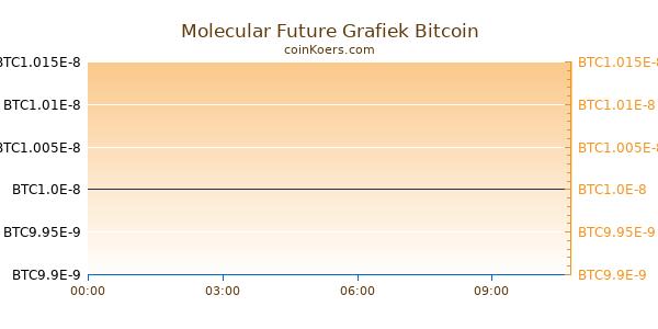 Molecular Future Grafiek Vandaag