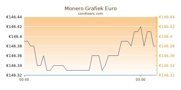 Monero Grafiek Vandaag