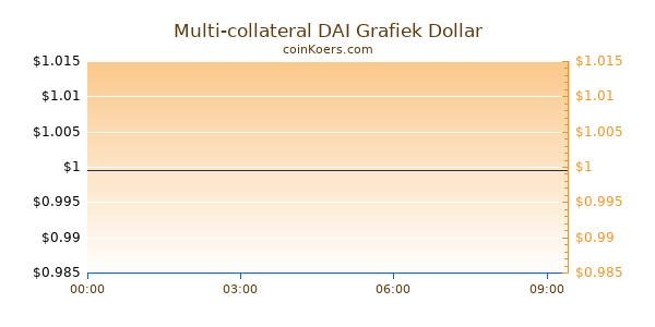 Multi-collateral DAI Grafiek Vandaag