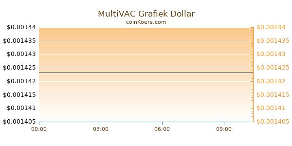 MultiVAC Grafiek Vandaag