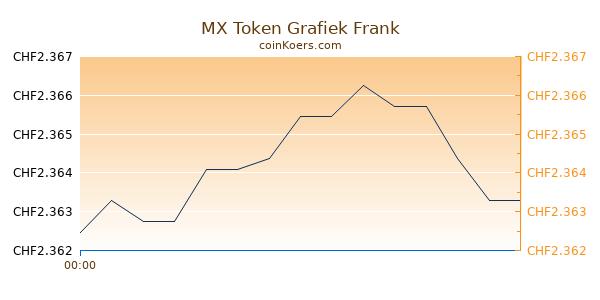 MX Token Grafiek Vandaag