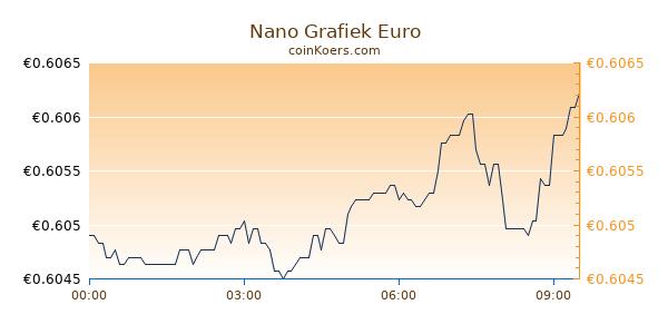 Nano Grafiek Vandaag