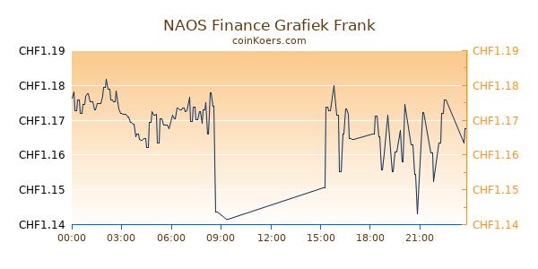 NAOS Finance Grafiek Vandaag