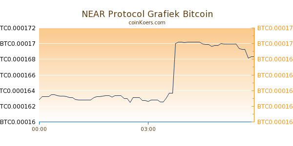 NEAR Protocol Grafiek Vandaag