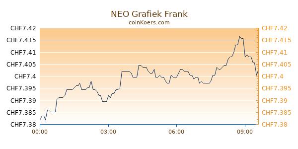NEO Grafiek Vandaag