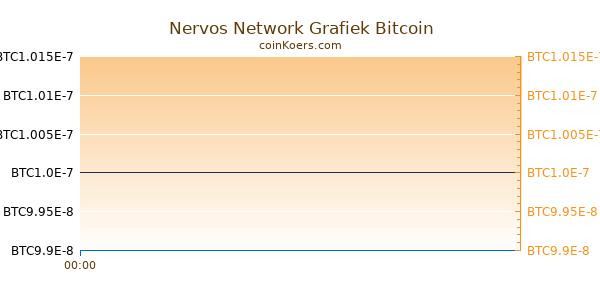 Nervos Network Grafiek Vandaag