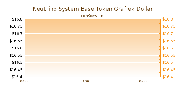 Neutrino System Base Token Grafiek Vandaag