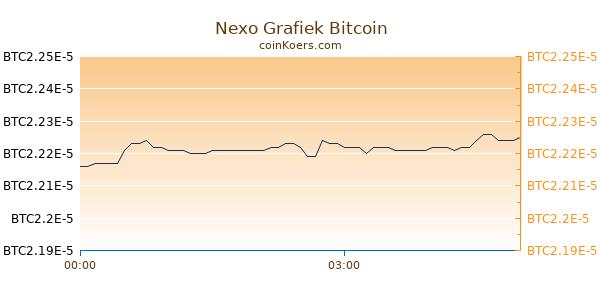 Nexo Grafiek Vandaag