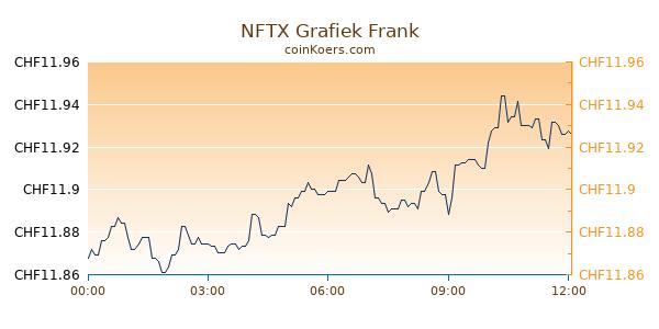NFTX Grafiek Vandaag