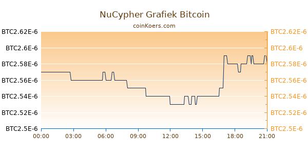 NuCypher Grafiek Vandaag