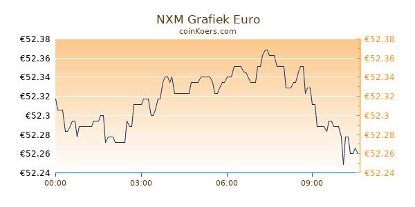NXM Grafiek Vandaag
