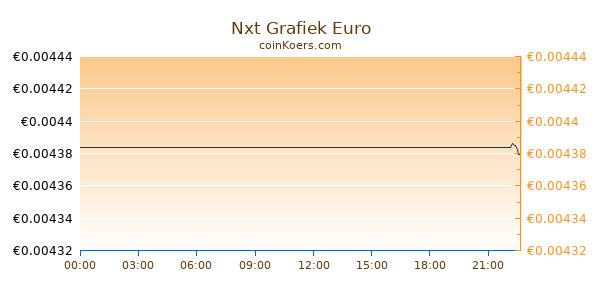 Nxt Grafiek Vandaag