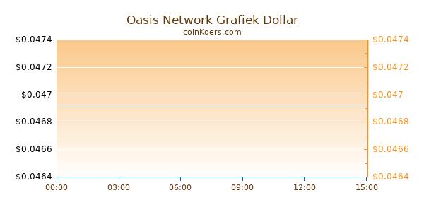 Oasis Network Grafiek Vandaag