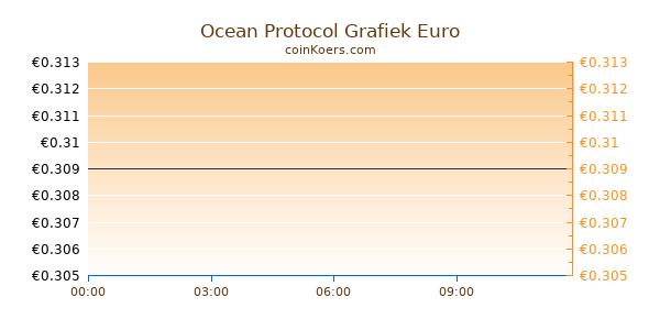 Ocean Protocol Grafiek Vandaag
