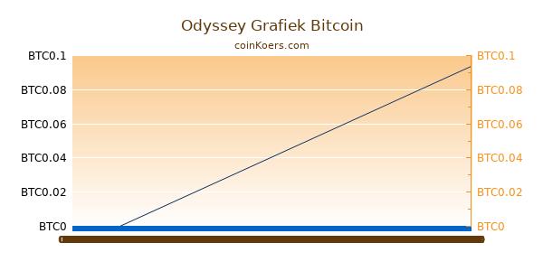 Odyssey Grafiek Vandaag