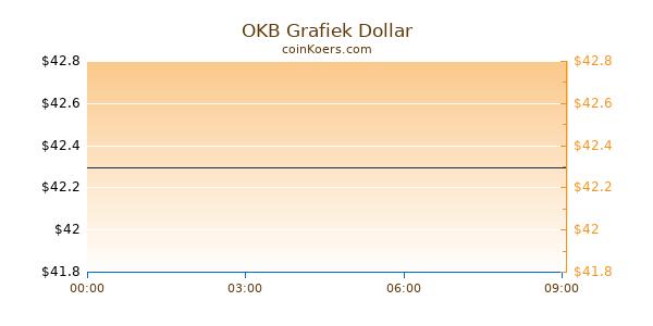OKB Grafiek Vandaag