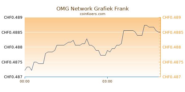 OMG Network Grafiek Vandaag