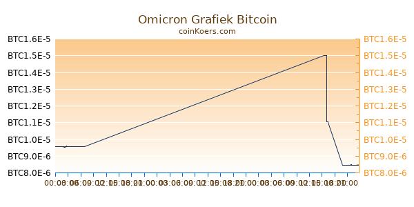 Omicron Grafiek Vandaag