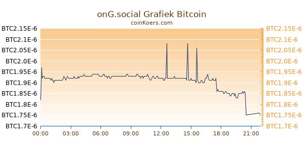 onG.social Grafiek Vandaag