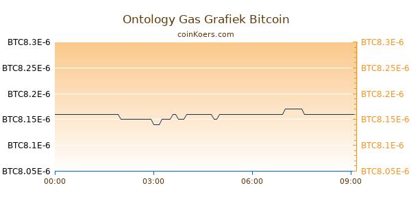 Ontology Gas Grafiek Vandaag