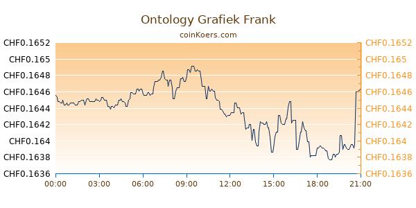 Ontology Grafiek Vandaag