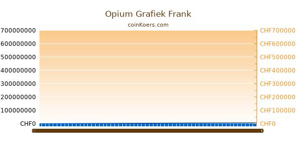 Opium Grafiek Vandaag