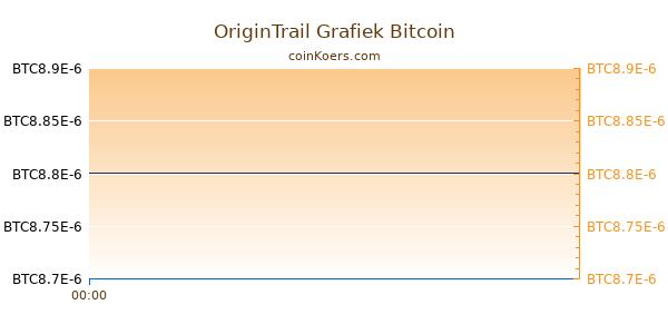 OriginTrail Grafiek Vandaag