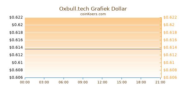 Oxbull.tech Grafiek Vandaag