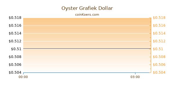 Oyster Grafiek Vandaag