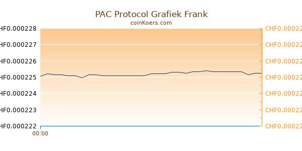 PAC Protocol Grafiek Vandaag