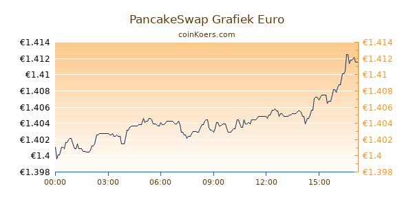 PancakeSwap Grafiek Vandaag