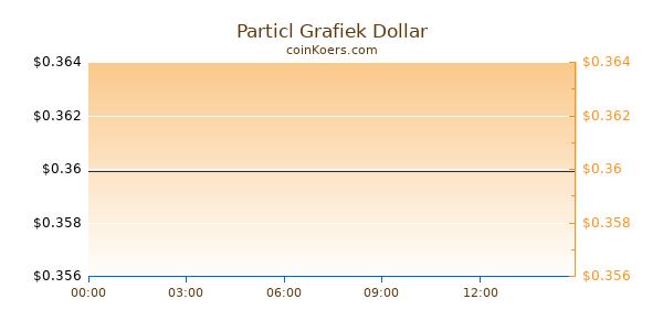 Particl Grafiek Vandaag